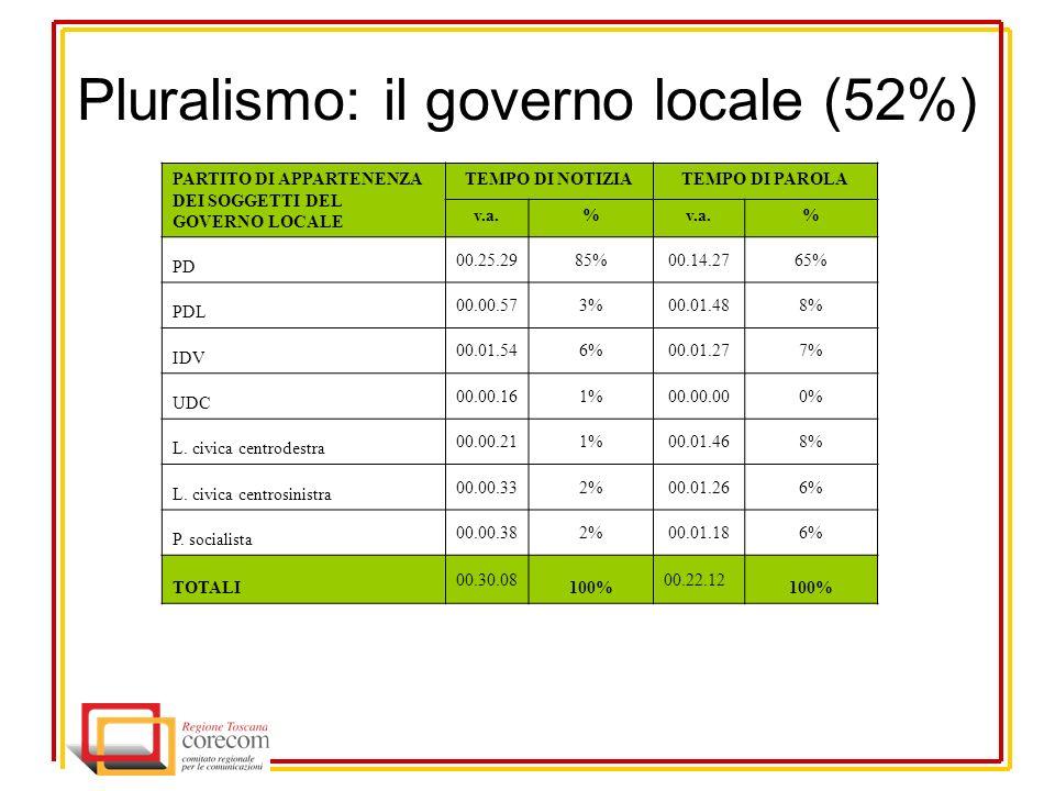Pluralismo: il governo locale (52%) PARTITO DI APPARTENENZA DEI SOGGETTI DEL GOVERNO LOCALE TEMPO DI NOTIZIATEMPO DI PAROLA v.a.% % PD 00.25.2985%00.14.2765% PDL 00.00.573%00.01.488% IDV 00.01.546%00.01.277% UDC 00.00.161%00.00.000% L.