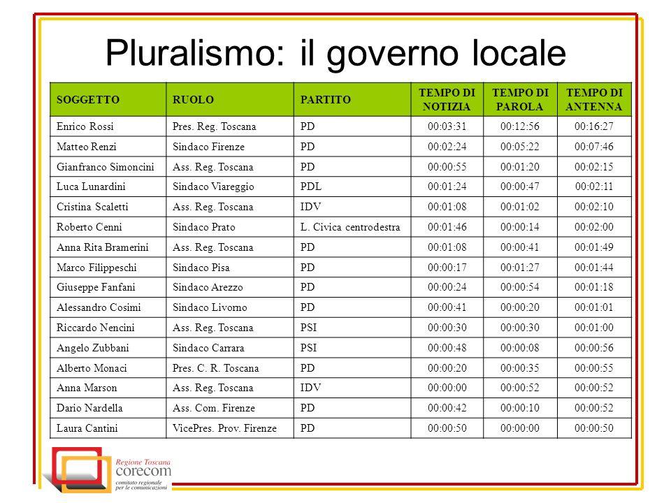 Pluralismo: il governo locale SOGGETTORUOLOPARTITO TEMPO DI NOTIZIA TEMPO DI PAROLA TEMPO DI ANTENNA Enrico RossiPres.