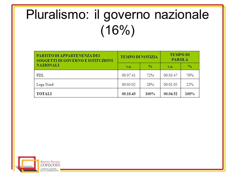 Pluralismo: il governo nazionale (16%) PARTITO DI APPARTENENZA DEI SOGGETTI DI GOVERNO E ISTITUZIONI NAZIONALI TEMPO DI NOTIZIA TEMPO DI PAROLA v.a.% % PDL00.07.4172%00.03.4778% Lega Nord00:03:0228%00.01.0522% TOTALI00.10.43100%00.04.52100%