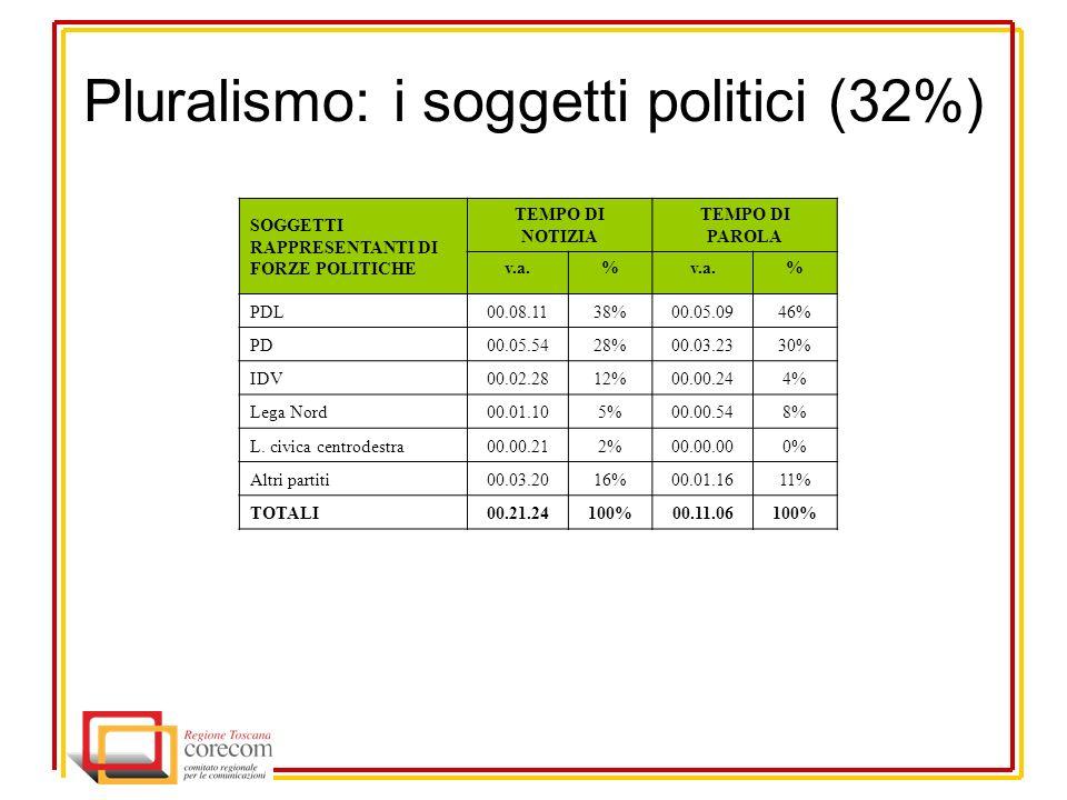Pluralismo: i soggetti politici (32%) SOGGETTI RAPPRESENTANTI DI FORZE POLITICHE TEMPO DI NOTIZIA TEMPO DI PAROLA v.a.% % PDL00.08.1138%00.05.0946% PD00.05.5428%00.03.2330% IDV00.02.2812%00.00.244% Lega Nord00.01.105%00.00.548% L.