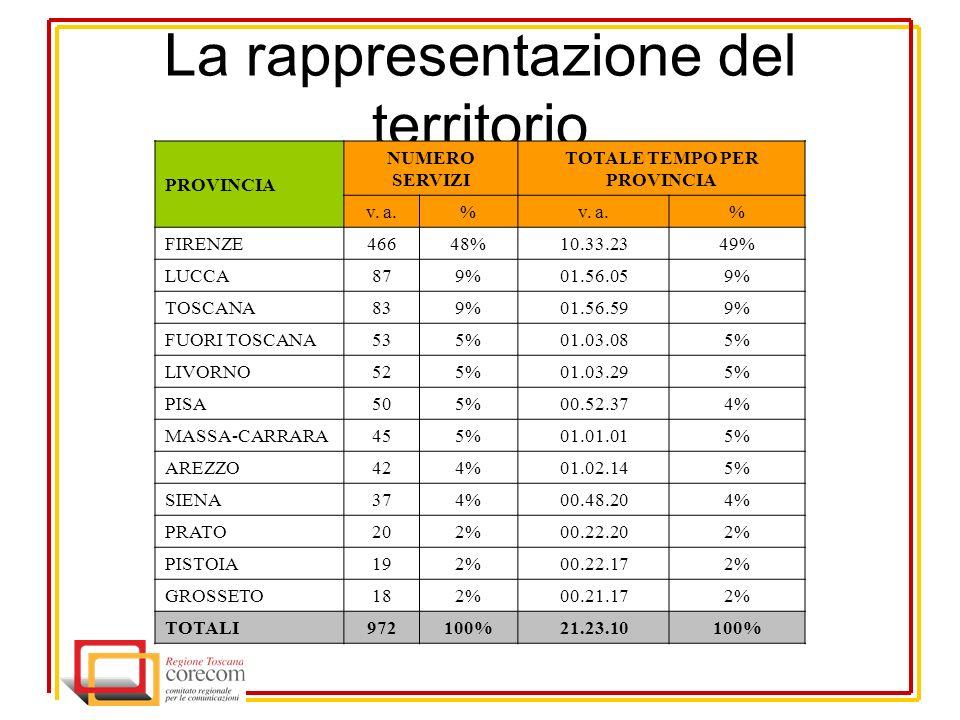 La rappresentazione del territorio PROVINCIA NUMERO SERVIZI TOTALE TEMPO PER PROVINCIA v.