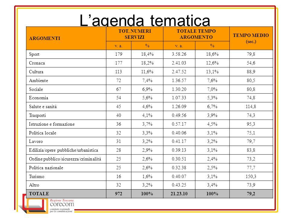 Lagenda tematica ARGOMENTI TOT. NUMERI SERVIZI TOTALE TEMPO ARGOMENTO TEMPO MEDIO (sec.) v.