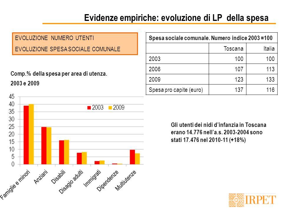 Evidenze empiriche: evoluzione di LP della spesa EVOLUZIONE NUMERO UTENTI EVOLUZIONE SPESA SOCIALE COMUNALE Spesa sociale comunale.