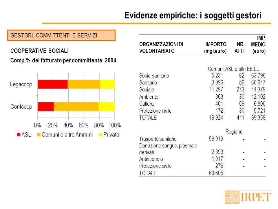 Evidenze empiriche: i soggetti gestori GESTORI, COMMITTENTI E SERVIZI COOPERATIVE SOCIALI Comp.% del fatturato per committente.