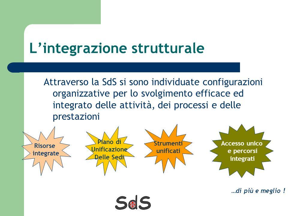 Lintegrazione strutturale Attraverso la SdS si sono individuate configurazioni organizzative per lo svolgimento efficace ed integrato delle attività,