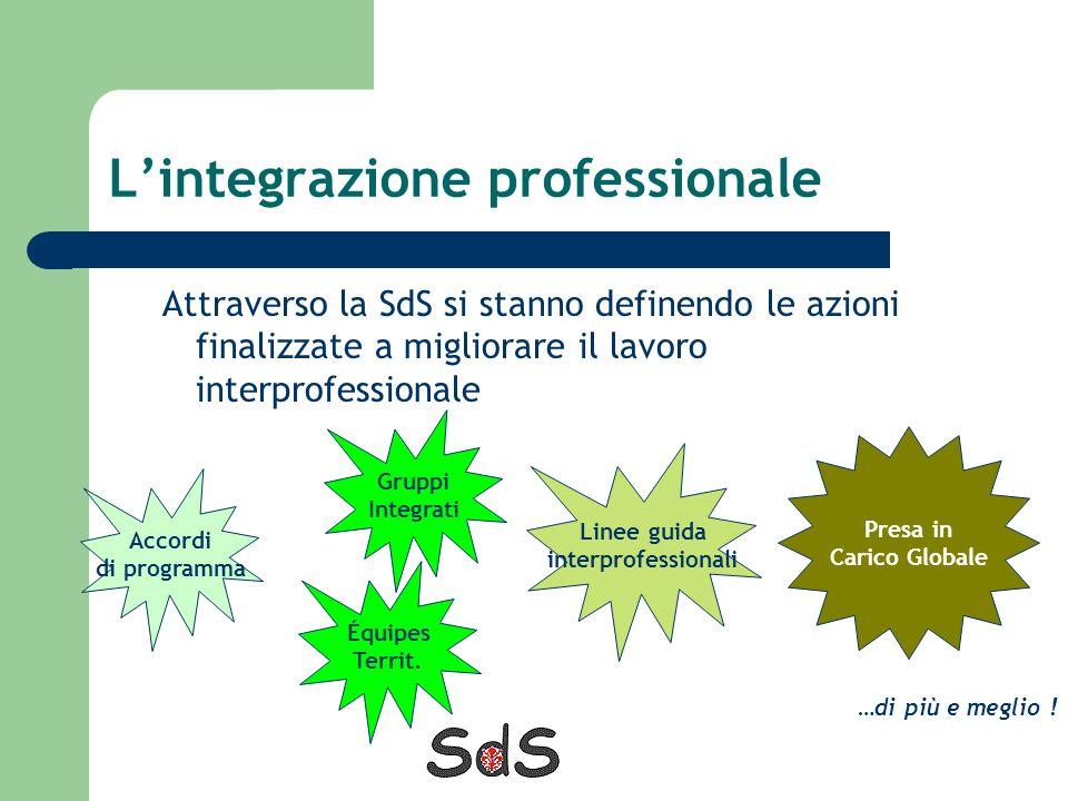 Lintegrazione professionale Attraverso la SdS si stanno definendo le azioni finalizzate a migliorare il lavoro interprofessionale Linee guida interpro