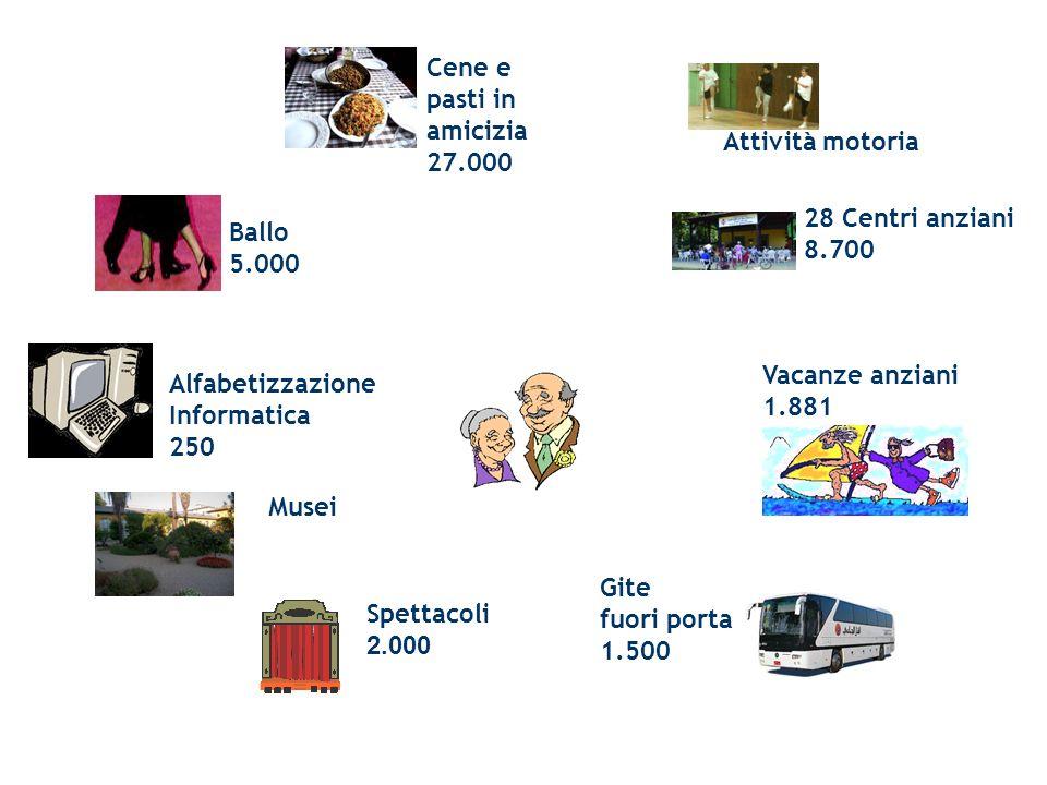 Cene e pasti in amicizia 27.000 Ballo 5.000 Alfabetizzazione Informatica 250 Musei Attività motoria 28 Centri anziani 8.700 Vacanze anziani 1.881 Spet
