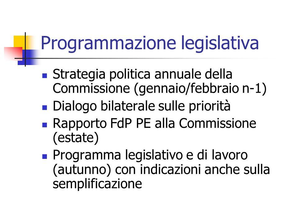 Programmazione legislativa Strategia politica annuale della Commissione (gennaio/febbraio n-1) Dialogo bilaterale sulle priorità Rapporto FdP PE alla Commissione (estate) Programma legislativo e di lavoro (autunno) con indicazioni anche sulla semplificazione