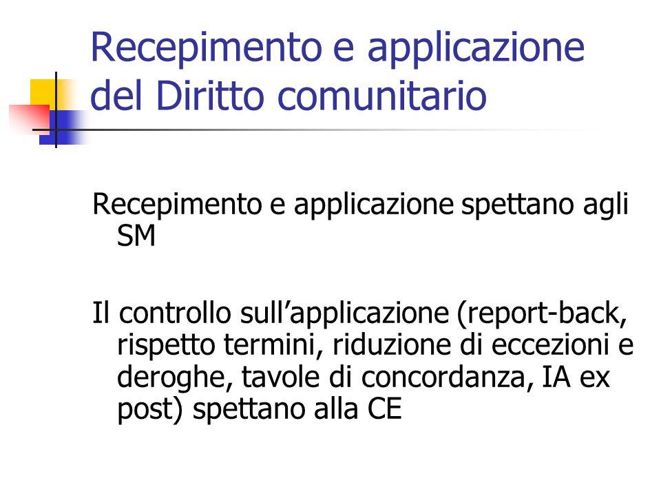 Recepimento e applicazione del Diritto comunitario Recepimento e applicazione spettano agli SM Il controllo sullapplicazione (report-back, rispetto termini, riduzione di eccezioni e deroghe, tavole di concordanza, IA ex post) spettano alla CE
