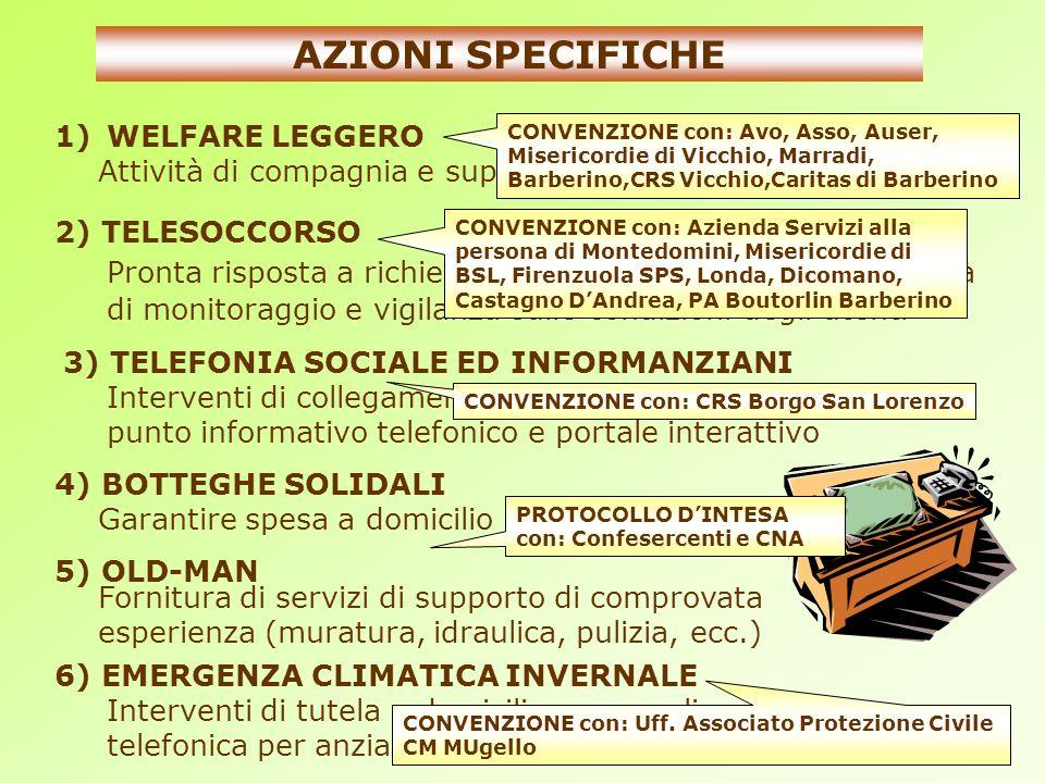 AZIONI SPECIFICHE 1)WELFARE LEGGERO 2) TELESOCCORSO 3) TELEFONIA SOCIALE ED INFORMANZIANI 4) BOTTEGHE SOLIDALI 5) OLD-MAN 6) EMERGENZA CLIMATICA INVER