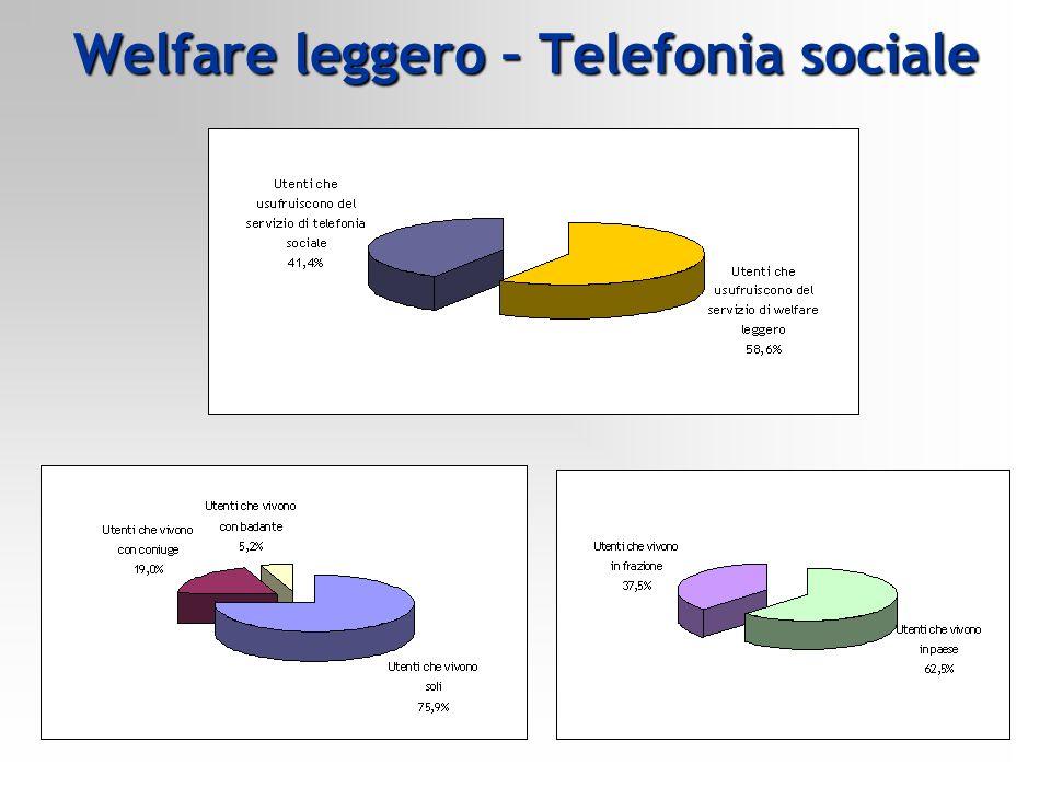 Welfare leggero – Telefonia sociale