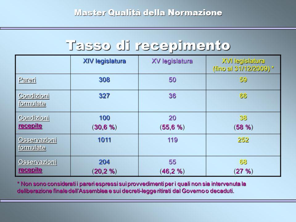 Master Qualità della Normazione Tasso di recepimento XIV legislatura XV legislatura XVI legislatura (fino al 31/12/2009) * Pareri3085059 Condizioni formulate 3273666 Condizioni recepite 100 30,6 % (30,6 %)20 55,6 % (55,6 %)38 58 % (58 %) Osservazioni formulate 1011119252 Osservazioni recepite 204 20,2 % (20,2 %)55 46,2 % (46,2 %)68 27 % (27 %) * Non sono considerati i pareri espressi sui provvedimenti per i quali non sia intervenuta la deliberazione finale dellAssemblea e sui decreti-legge ritirati dal Governo o decaduti.