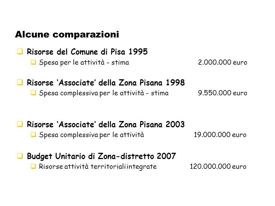 Alcune comparazioni Risorse del Comune di Pisa 1995 Spesa per le attività - stima 2.000.000 euro Risorse Associate della Zona Pisana 1998 Spesa complessiva per le attività - stima 9.550.000 euro Risorse Associate della Zona Pisana 2003 Spesa complessiva per le attività 19.000.000 euro Budget Unitario di Zona-distretto 2007 Risorse attività territorialiintegrate 120.000.000 euro
