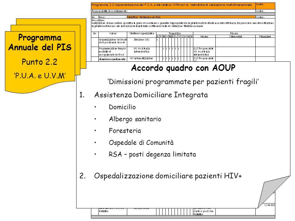 IL SISTEMA DEI PRESIDI: l accesso universalistico come chiave per la promozione della Salute Gruppo di Progetto Pisa Est Gruppo di Progetto Pisa Ovest Gruppo di Progetto Pisa Centro U.V.M.