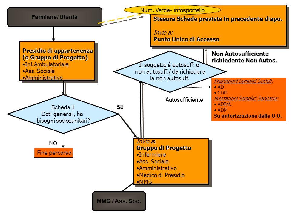 Familiare/ Utente Presidio di appartenenza (o Gruppo di Progetto) Inf.Ambulatoriale Ass.