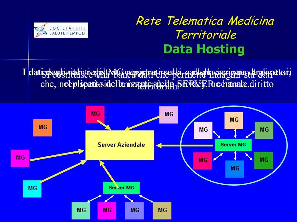 I dati degli utenti del MG registrati sulla cartella vengono trasmessi, replicati-sincronizzati su un SERVER centrale.