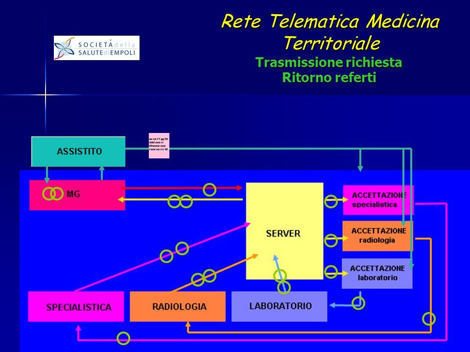 Rete Telematica Medicina Territoriale Trasmissione richiesta Ritorno referti