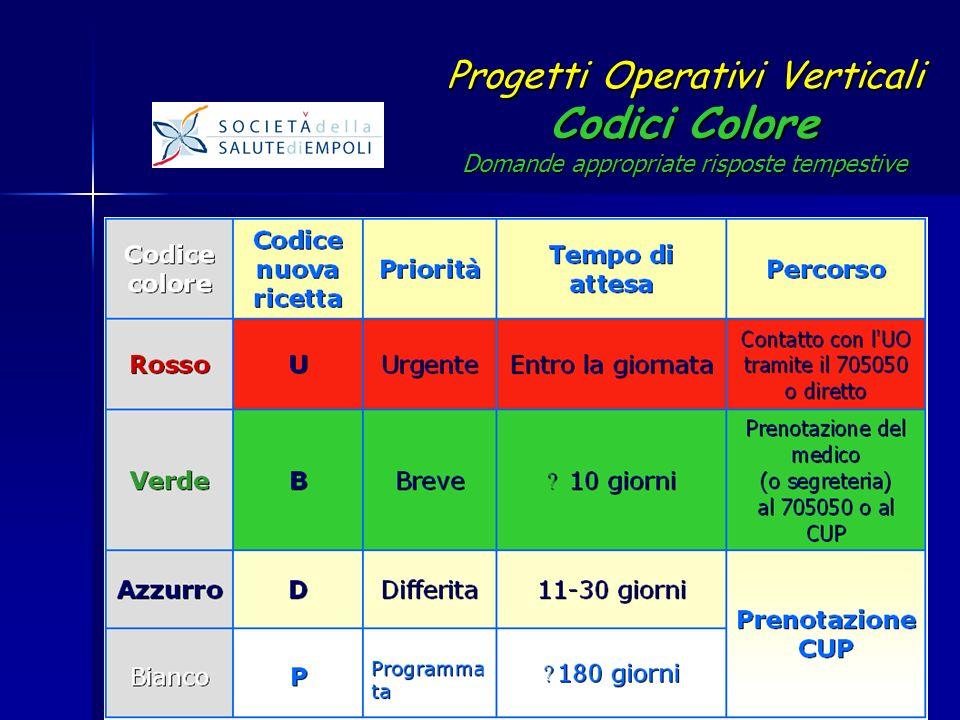 Progetti Operativi Verticali Codici Colore Domande appropriate risposte tempestive