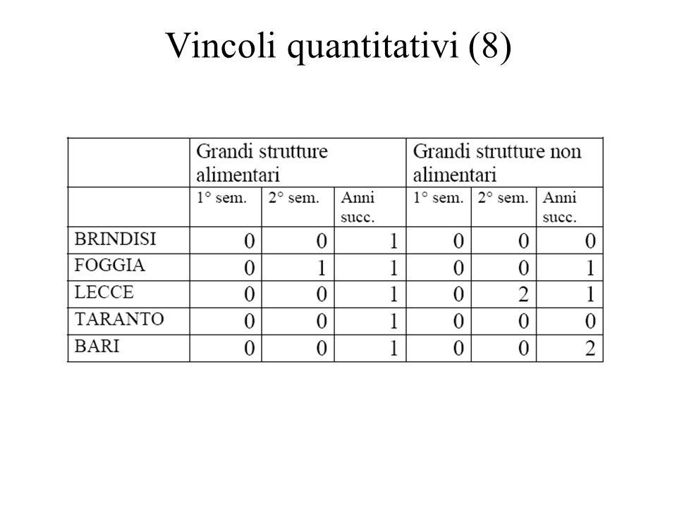 Vincoli quantitativi (8)