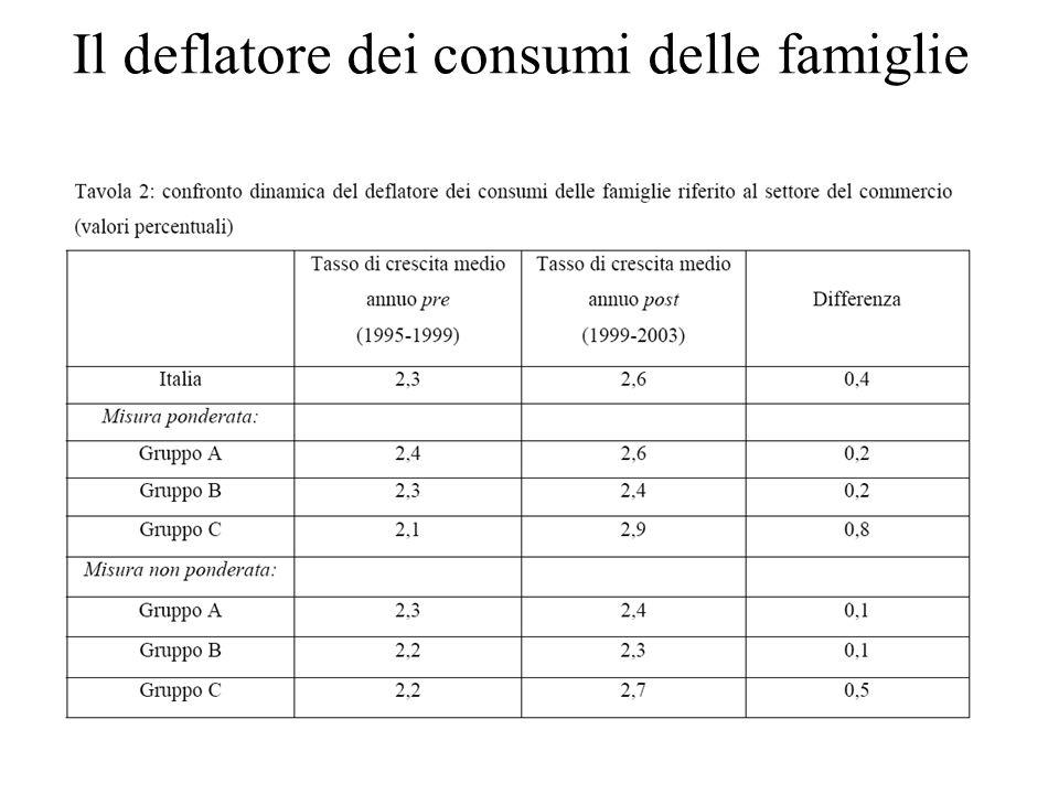 Il deflatore dei consumi delle famiglie