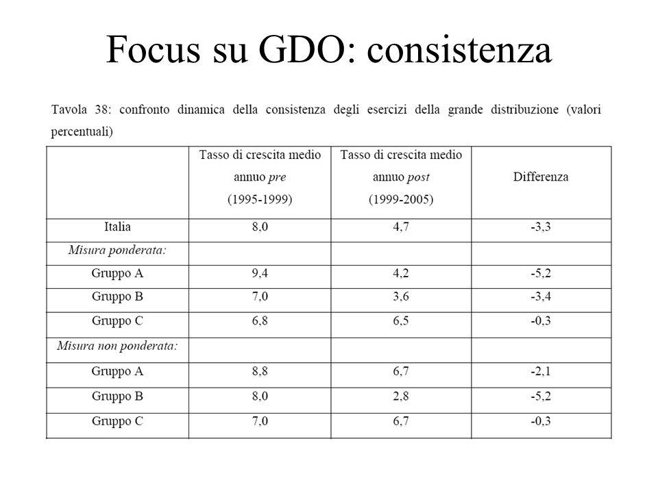 Focus su GDO: consistenza