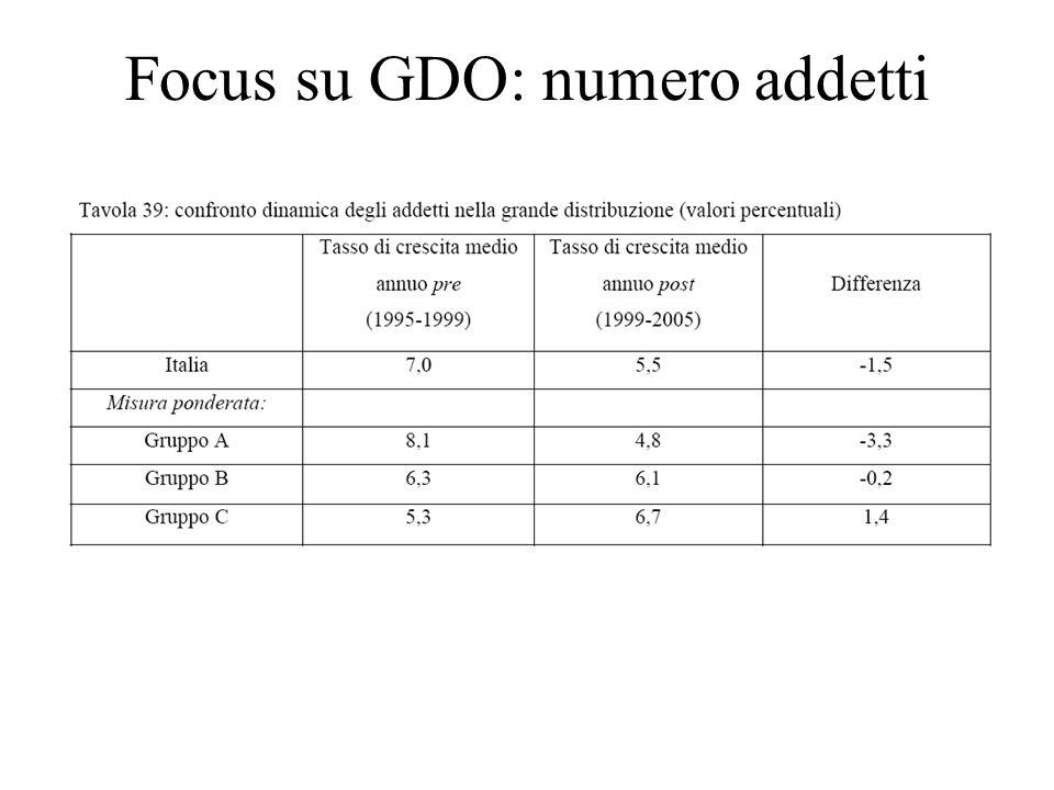 Focus su GDO: numero addetti