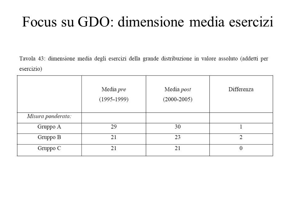 Focus su GDO: dimensione media esercizi