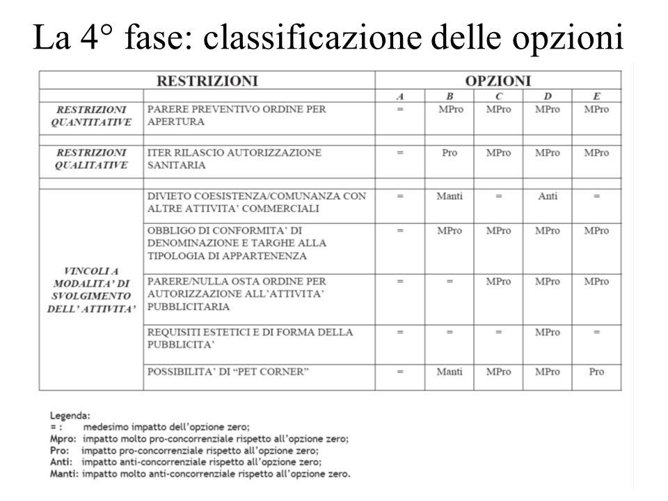 La 4° fase: classificazione delle opzioni