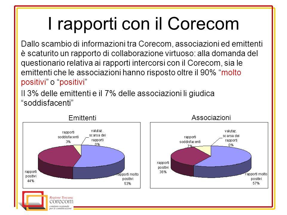 I rapporti con il Corecom Dallo scambio di informazioni tra Corecom, associazioni ed emittenti è scaturito un rapporto di collaborazione virtuoso: alla domanda del questionario relativa ai rapporti intercorsi con il Corecom, sia le emittenti che le associazioni hanno risposto oltre il 90% molto positivi o positivi Il 3% delle emittenti e il 7% delle associazioni li giudica soddisfacenti Emittenti Associazioni