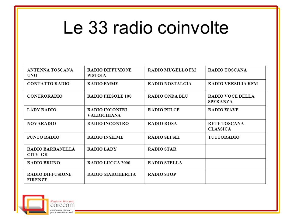 Le 33 radio coinvolte ANTENNA TOSCANA UNO RADIO DIFFUSIONE PISTOIA RADIO MUGELLO FMRADIO TOSCANA CONTATTO RADIORADIO EMMERADIO NOSTALGIARADIO VERSILIA RFM CONTRORADIORADIO FIESOLE 100RADIO ONDA BLURADIO VOCE DELLA SPERANZA LADY RADIORADIO INCONTRI VALDICHIANA RADIO PULCERADIO WAVE NOVARADIORADIO INCONTRORADIO ROSARETE TOSCANA CLASSICA PUNTO RADIORADIO INSIEMERADIO SEI SEITUTTORADIO RADIO BARBANELLA CITY GR RADIO LADYRADIO STAR RADIO BRUNORADIO LUCCA 2000RADIO STELLA RADIO DIFFUSIONE FIRENZE RADIO MARGHERITARADIO STOP