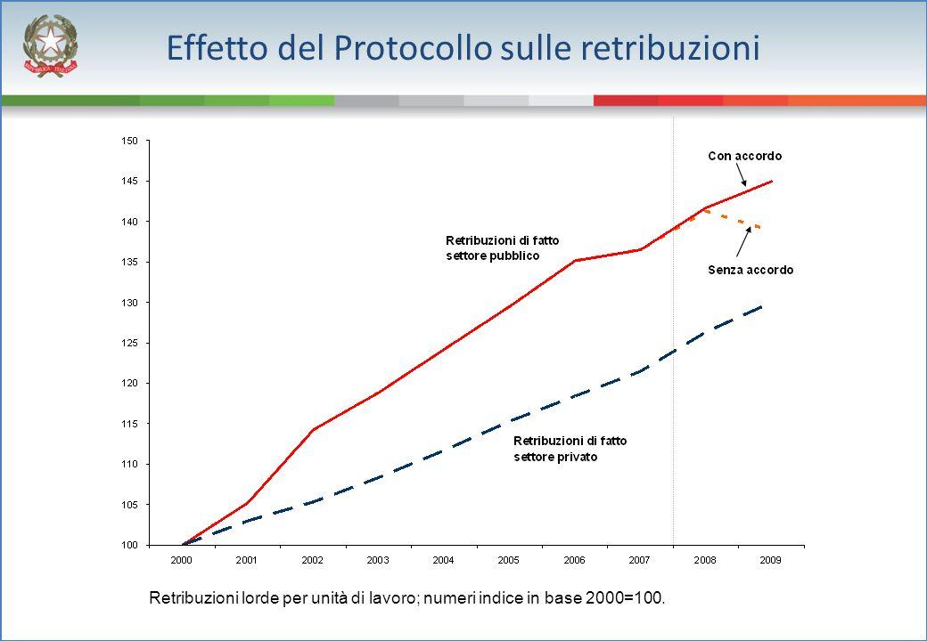 Effetto del Protocollo sulle retribuzioni Retribuzioni lorde per unità di lavoro; numeri indice in base 2000=100.