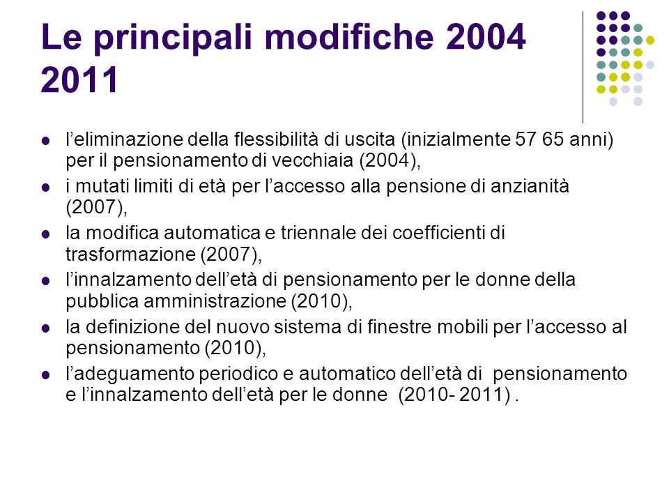 Le principali modifiche 2004 2011 leliminazione della flessibilità di uscita (inizialmente 57 65 anni) per il pensionamento di vecchiaia (2004), i mutati limiti di età per laccesso alla pensione di anzianità (2007), la modifica automatica e triennale dei coefficienti di trasformazione (2007), linnalzamento delletà di pensionamento per le donne della pubblica amministrazione (2010), la definizione del nuovo sistema di finestre mobili per laccesso al pensionamento (2010), ladeguamento periodico e automatico delletà di pensionamento e linnalzamento delletà per le donne (2010- 2011).