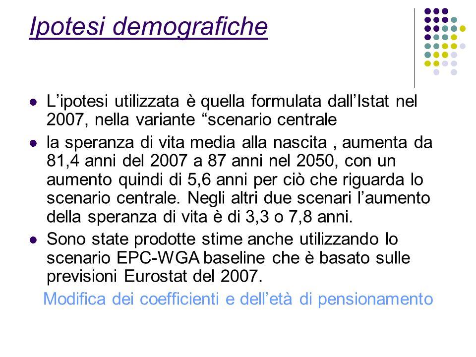 Ipotesi demografiche Lipotesi utilizzata è quella formulata dallIstat nel 2007, nella variante scenario centrale la speranza di vita media alla nascita, aumenta da 81,4 anni del 2007 a 87 anni nel 2050, con un aumento quindi di 5,6 anni per ciò che riguarda lo scenario centrale.