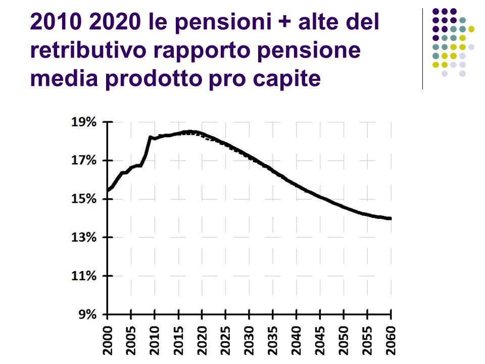 2010 2020 le pensioni + alte del retributivo rapporto pensione media prodotto pro capite