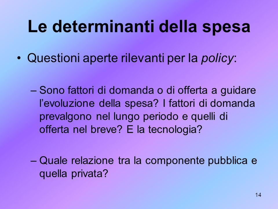 14 Le determinanti della spesa Questioni aperte rilevanti per la policy: –Sono fattori di domanda o di offerta a guidare levoluzione della spesa? I fa