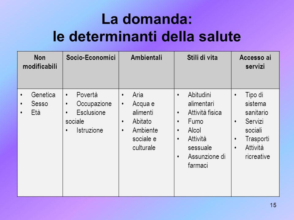 15 La domanda: le determinanti della salute Non modificabili Socio-EconomiciAmbientaliStili di vitaAccesso ai servizi Genetica Sesso Età Povertà Occup