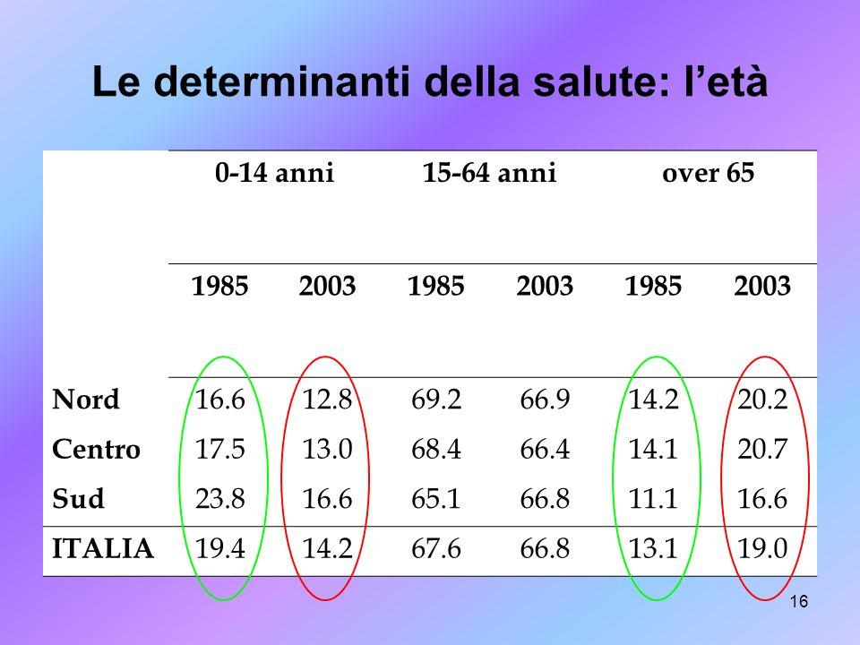 16 Le determinanti della salute: letà 0-14 anni15-64 anniover 65 198520031985200319852003 Nord 16.612.869.266.914.220.2 Centro 17.513.068.466.414.120.