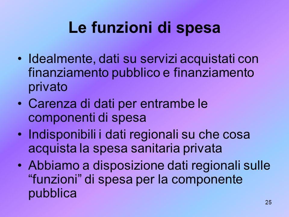 25 Le funzioni di spesa Idealmente, dati su servizi acquistati con finanziamento pubblico e finanziamento privato Carenza di dati per entrambe le comp