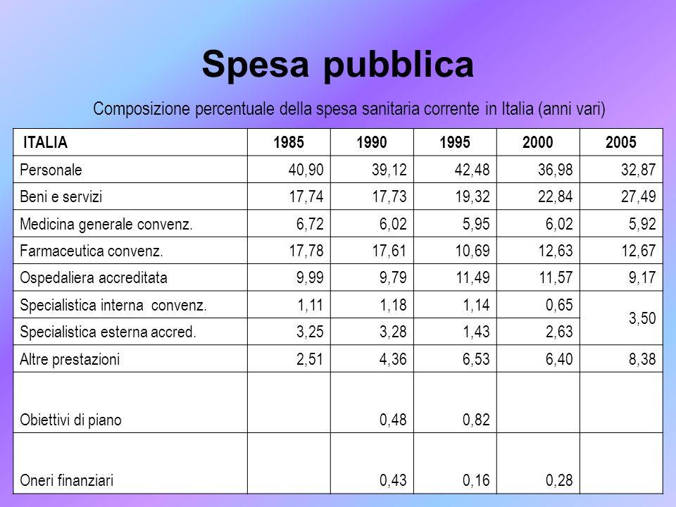 Spesa pubblica Composizione percentuale della spesa sanitaria corrente in Italia (anni vari) ITALIA19851990199520002005 Personale40,9039,1242,4836,983