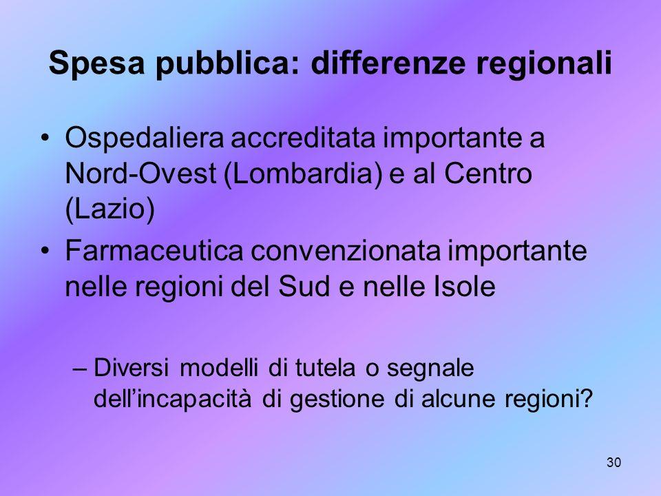30 Spesa pubblica: differenze regionali Ospedaliera accreditata importante a Nord-Ovest (Lombardia) e al Centro (Lazio) Farmaceutica convenzionata imp