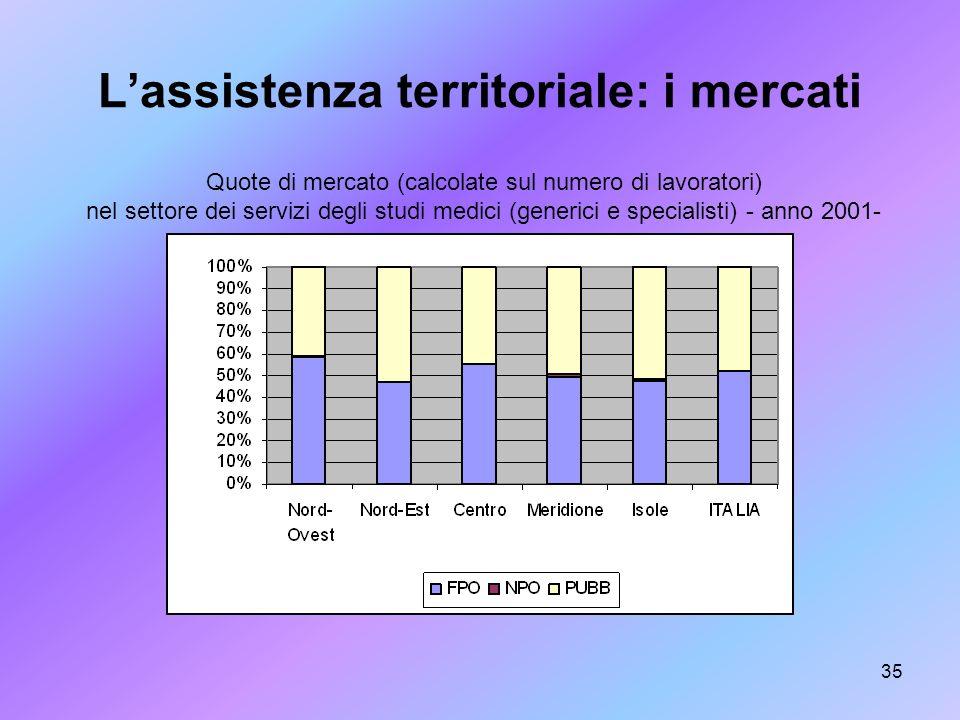 35 Lassistenza territoriale: i mercati Quote di mercato (calcolate sul numero di lavoratori) nel settore dei servizi degli studi medici (generici e sp