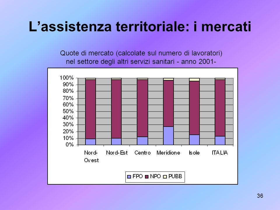 36 Lassistenza territoriale: i mercati Quote di mercato (calcolate sul numero di lavoratori) nel settore degli altri servizi sanitari - anno 2001-