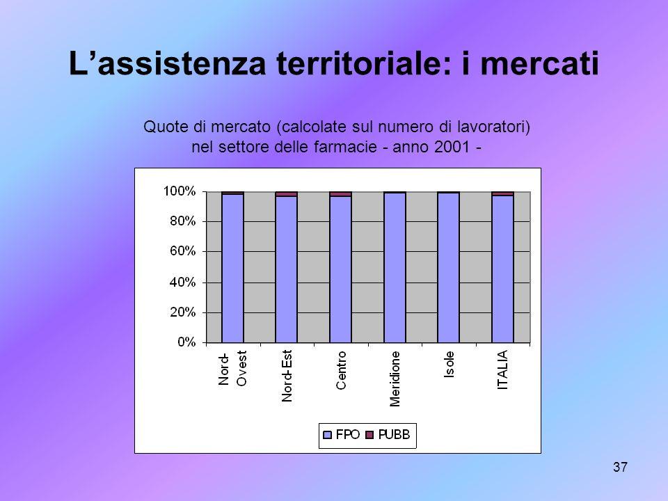 37 Lassistenza territoriale: i mercati Quote di mercato (calcolate sul numero di lavoratori) nel settore delle farmacie - anno 2001 -