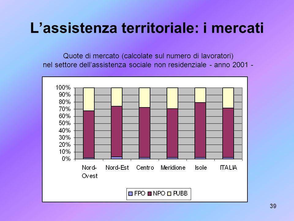 39 Lassistenza territoriale: i mercati Quote di mercato (calcolate sul numero di lavoratori) nel settore dellassistenza sociale non residenziale - ann