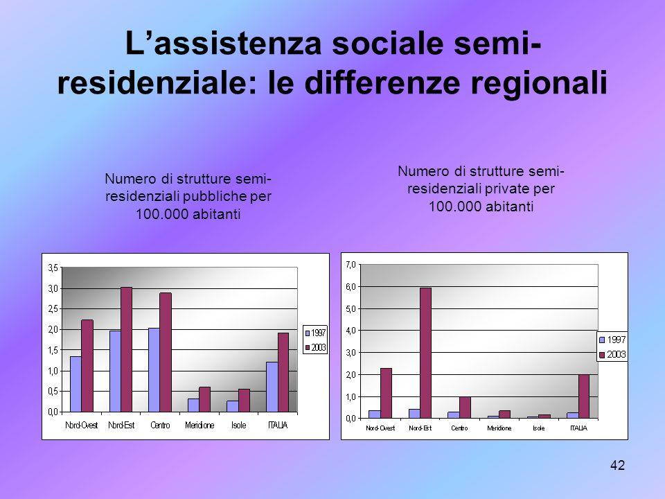 42 Lassistenza sociale semi- residenziale: le differenze regionali Numero di strutture semi- residenziali pubbliche per 100.000 abitanti Numero di str