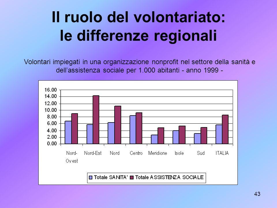 43 Il ruolo del volontariato: le differenze regionali Volontari impiegati in una organizzazione nonprofit nel settore della sanità e dellassistenza so
