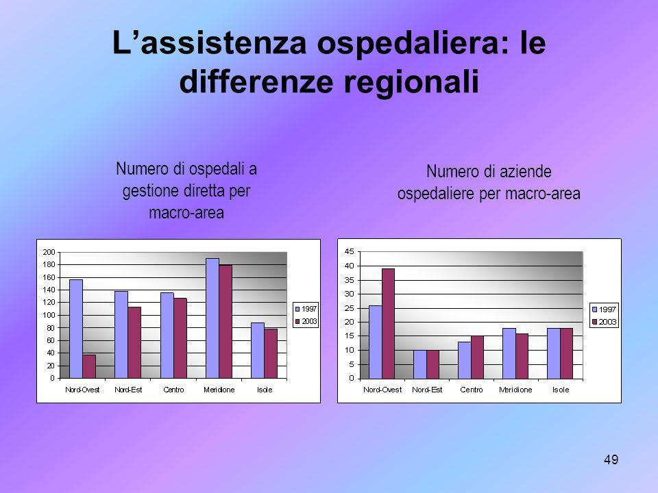 49 Lassistenza ospedaliera: le differenze regionali Numero di ospedali a gestione diretta per macro-area Numero di aziende ospedaliere per macro-area