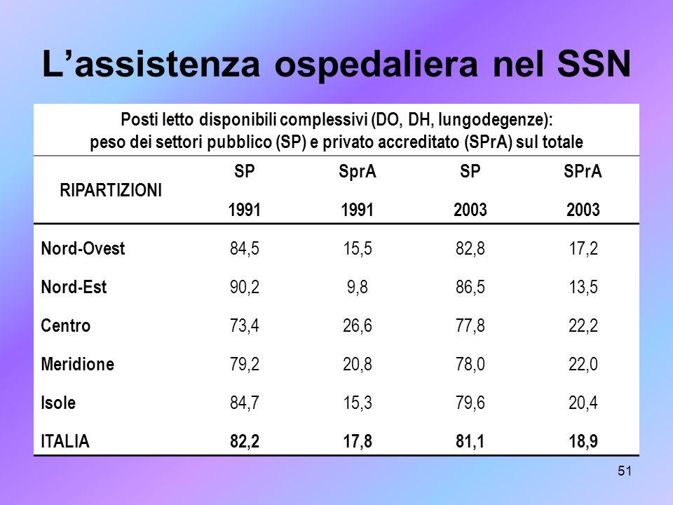 51 Lassistenza ospedaliera nel SSN Posti letto disponibili complessivi (DO, DH, lungodegenze): peso dei settori pubblico (SP) e privato accreditato (S