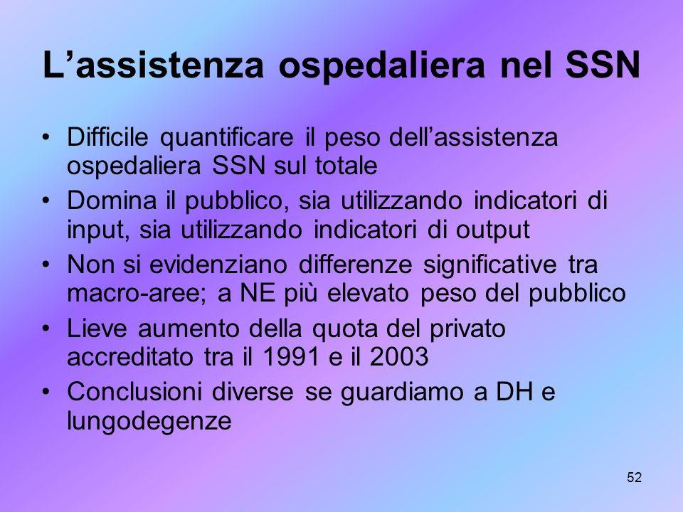 52 Lassistenza ospedaliera nel SSN Difficile quantificare il peso dellassistenza ospedaliera SSN sul totale Domina il pubblico, sia utilizzando indica