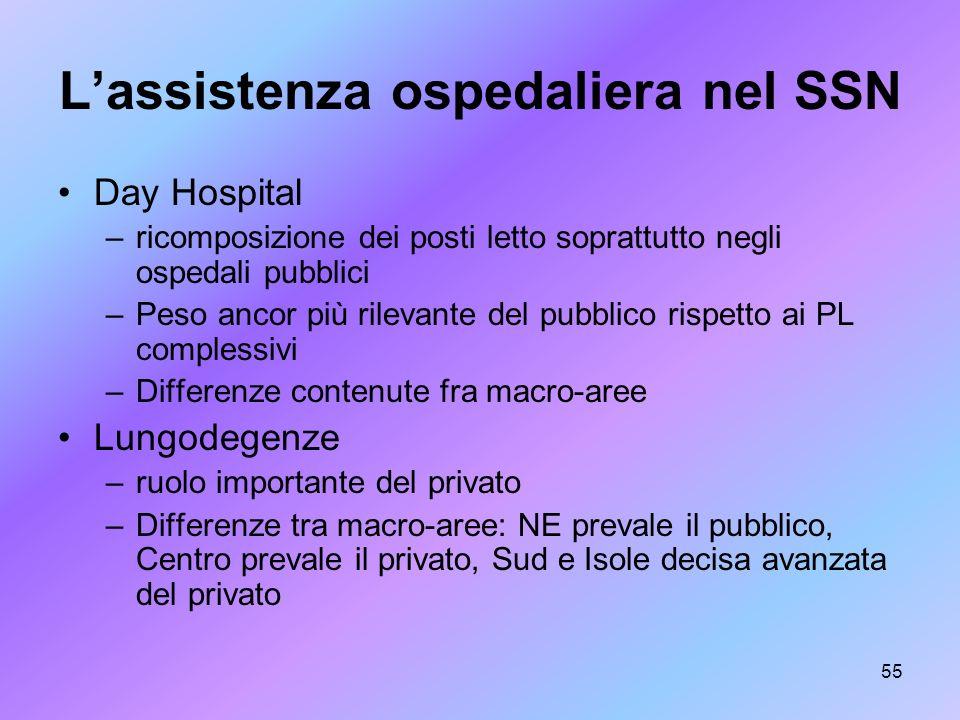 55 Lassistenza ospedaliera nel SSN Day Hospital –ricomposizione dei posti letto soprattutto negli ospedali pubblici –Peso ancor più rilevante del pubb